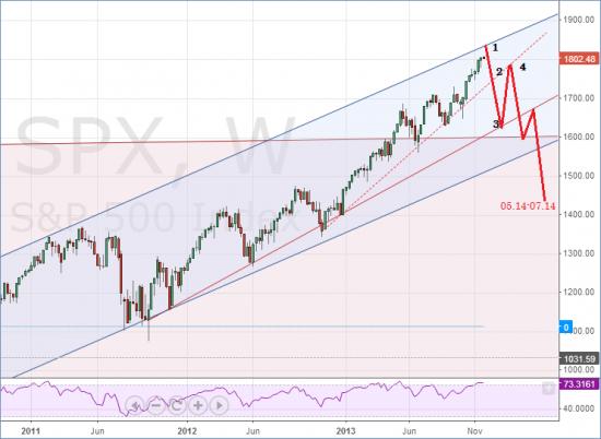 Сценарии рынка – ждём готовимся и верим ч.3