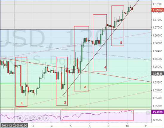 Евро-доллар и гипотеза эффективного рынка