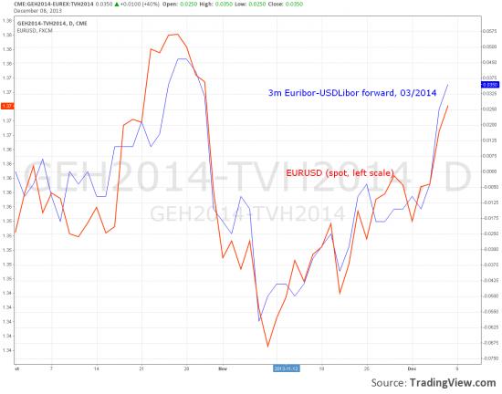 Понятный танец в EUR-USD c прогнозом
