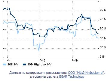 Прогноз и реальность на 27.09 (Роснефть и Сбербанк)