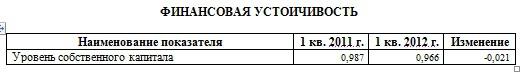 """ОАО """"Уралкалий"""" за год увеличил величину собственного капитала на 98,15%"""