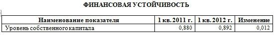 """Анализ ОАО """"Акрон"""" по РСБУ за полугодие"""