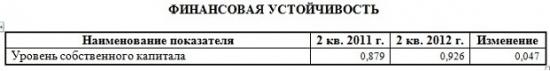 """ОАО """"ЧТПЗ"""" опубликовал отчетность по РСБУ за первое полугодие 2012 года"""