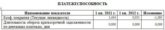 "ММК дочка ОАО ""Белон"" Анализ 1 квартал по РСБУ"