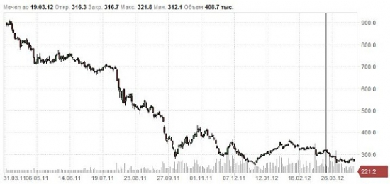 Мечел, анализ 1 квартала 2012г.! негатив полный, но есть тенденции всплыть))