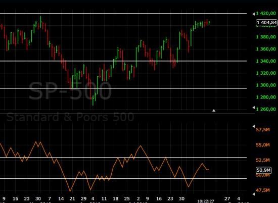 Объемы не подтверждают рост индекса S&P500