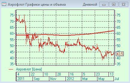 Аэрофлот - справедливая цена по EVA - 63,13 руб. Фундаментал здесь!