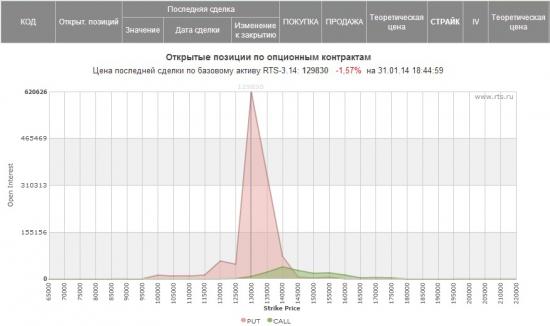 Опять 130 000 Путы!!!))