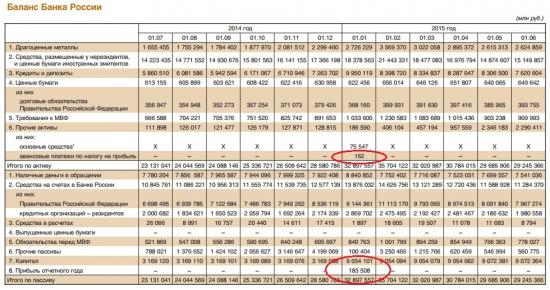 Разбор баланса ЦБ в момент кризиса. Или как Уставный Капитал ЦБ в декабре увеличился в 3 раза!