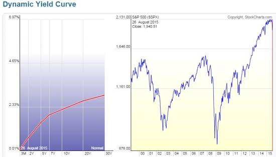 Зависимость динамики изменения доходности Трежерис и кризисов. (Не волновая теория)