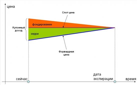 Почему нельзя строить пирамиду РЕПО на фьючерсе ОФЗ
