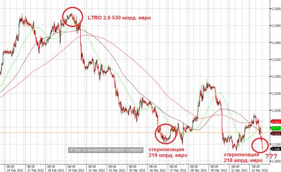 Стерилизация от ЕЦБ