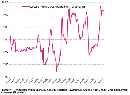 Хрупкий баланс нефтяного рынка