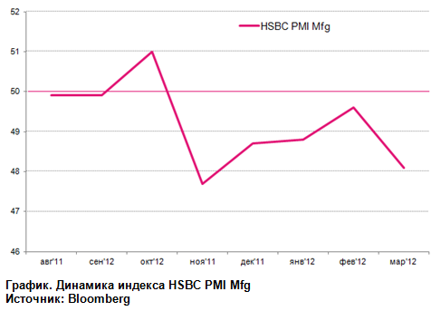 China HSBC Manufacturing PMI бросает тень на Азию