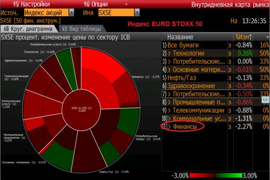 в Европе заливают банки