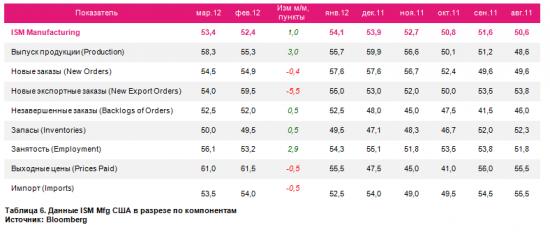 Сочинение на тему: индексы PMI Mfg по странам в марте