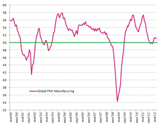 Global Manufacturing PMI на грани