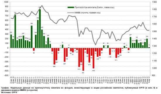Жаркая неделя: долговые аукционы, сезон отчетности, Китай и ФРС