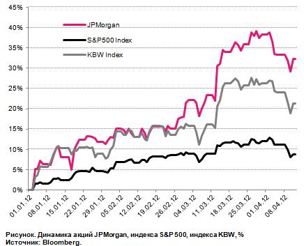 Отчетность JP Morgan: I квартал должен быть хорошим