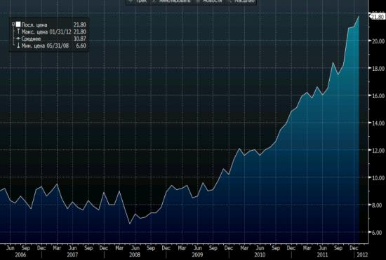 Италия аукционы + безработица в Греции