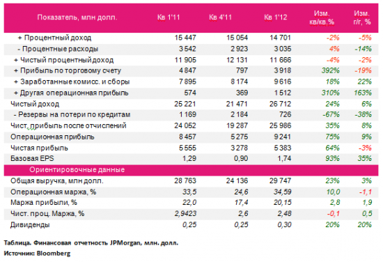 JPMorgan: EPS 1,31, выручка 26,7 млрд, чистая прибыль 5,6 млрд - лучше ожиданий