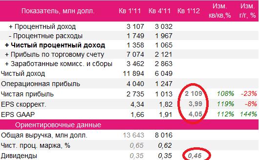 Отчетность GS в таблице