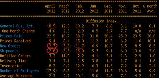 Philly Fed - 1/6 промышленности США