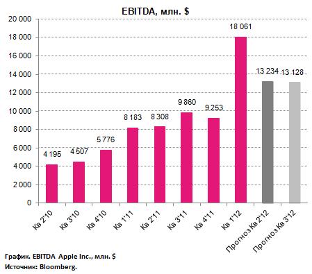 Прогнозы по отчетности Apple за II фин. квартал 2012 г.