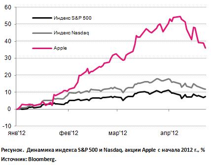 APPLEзависимый рынок: отчет хороший, прогноз спорный