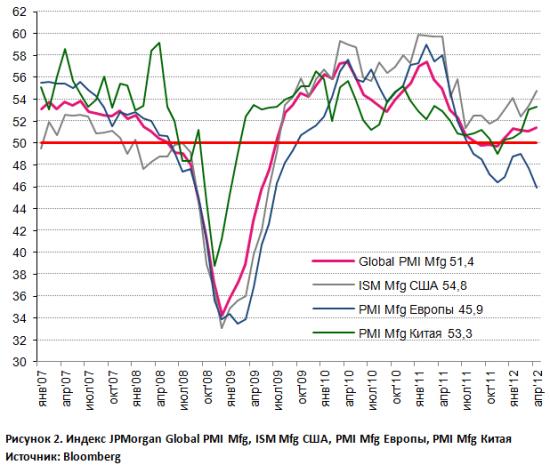 Global PMI: слабый рост в апреле