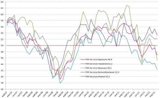 Инфографика: PMI Services Европа - вниз-вниз-вниз...