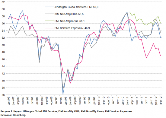 Global Services PMI: значительная просадка в начале Q2'12