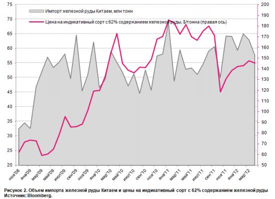 Торговый баланс Китая: импорт сырья вновь снизился