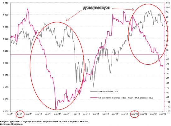 Citi Economic Surprise Index: повторим 2011?
