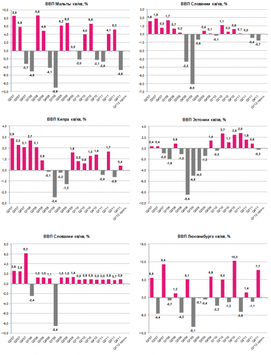 """Еврозона: """"Привет, рецессия!"""""""
