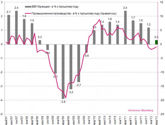 Инфографика: ВВП Германии и Франции vs. промпроизводство