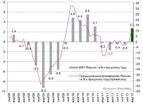 Тем временем, японская экономика восстанавливается…
