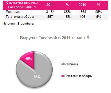 IPO Facebook: первый день торгов