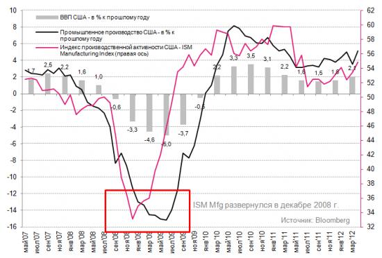 ФРБ Ричмонда: деловая активность в мае замедлилась