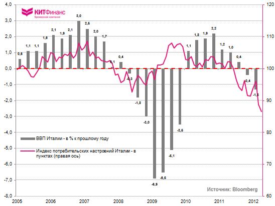 Италия: уверенность потребителей резко снизилась в мае