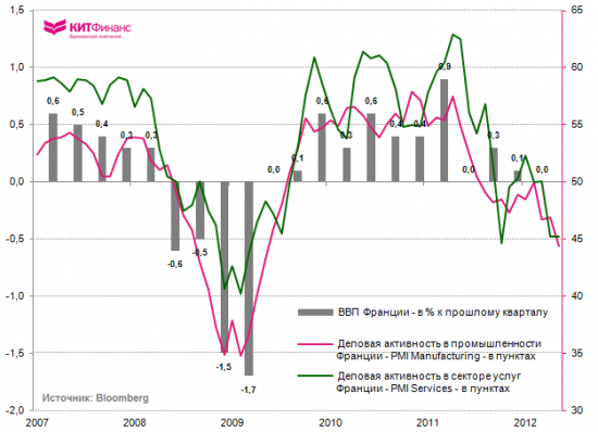 PMI Еврозоны: майский массовый падёж… (инфографика)
