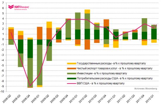 Инфографика: Индексы уверенности и ожиданий потребителей США разошлись