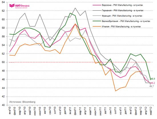 Инфографика, 1 июня: майское падение европейских PMI Mfg