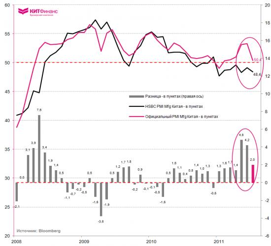 Производственная активность Китая резко замедлилась, рынки ждут новых стимулирующих программ