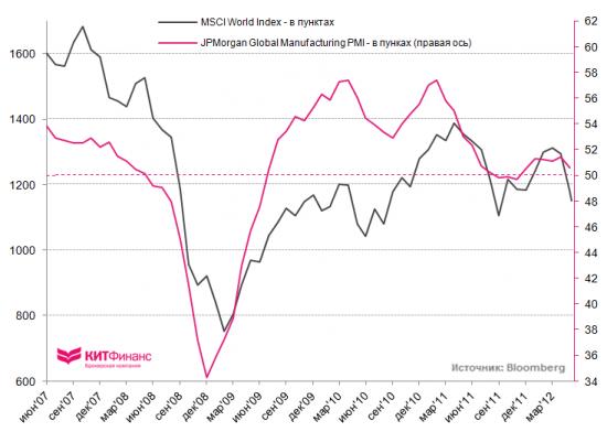 JPMorgan Global Mfg PMI: мировая промышленность на грани стагнации