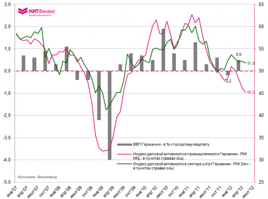 Инфографика, 5 июня: PMI Services и промышленные заказы Германии