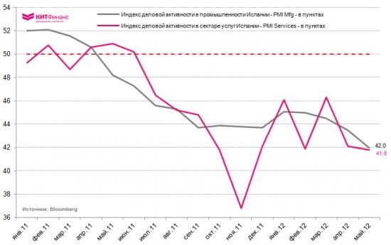 Инфографика, 6 июня: промпроизводство Германии и Испании хуже некуда