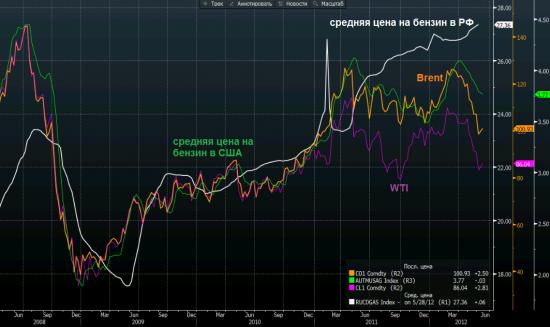 Бензин в РФ делают... из золота? (обновлено по США)