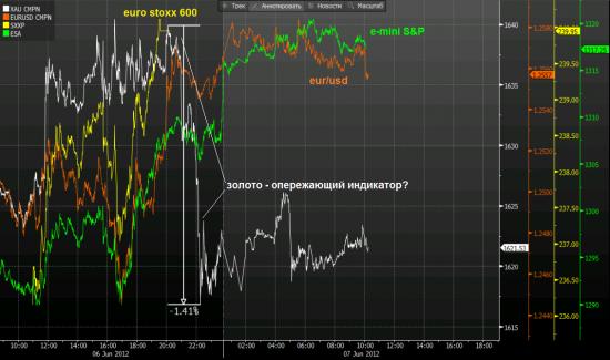 золото - хороший индикатор! Бежевая книга - ни намека о QE!