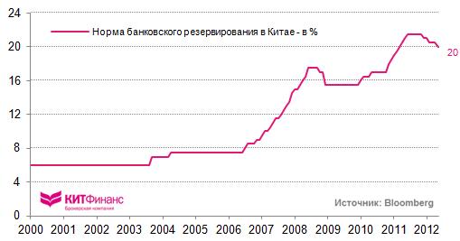 Инфографика, 7-8 июня: промпроизводство Италии и процентные ставки в Китае (в субботу утром очень важная стата)